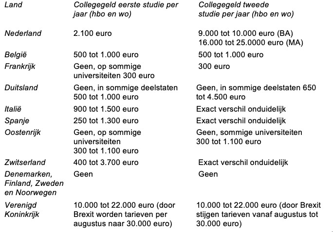 Collegegeld in verschillende landen.