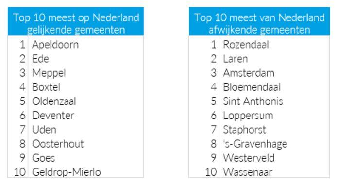 De ranglijsten van de gemeenten die het meest en het minst een 'klein Nederland' zijn.