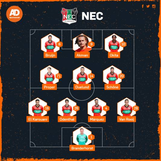 Opstelling NEC.