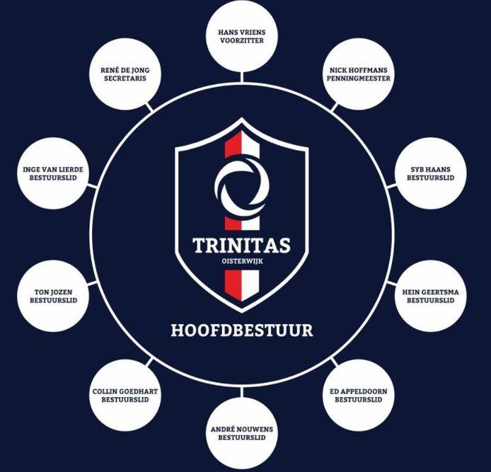 Het hoofdbestuur van Trinitas, waarvan Hans Vriens niet langer de voorzitter is.