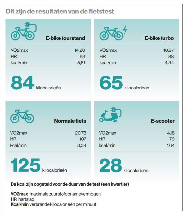 De resultaten van de fietstest Beeld Lucy Boers