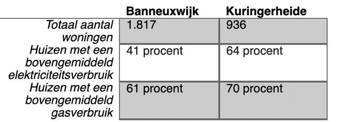 Het energieverbruik in de Banneuxwijk en Kuringerheide ligt beduidend hoger dan gemiddeld.