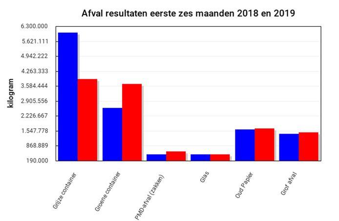 De resultaten van de afvalinzameling in de eerste zes maanden van 2018 (blauw) en 2019 (rood)