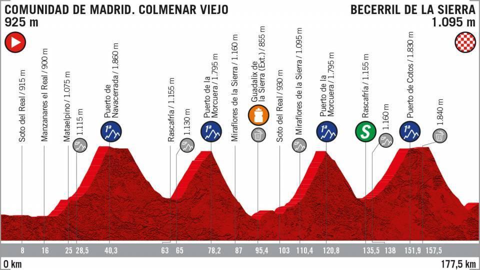 Etappe achttien van de Vuelta.