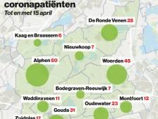 Aantal coronapatiënten in ziekenhuizen Groene Hart gestegen met 7