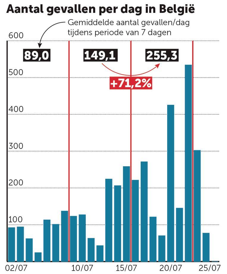 Aantal gevallen per dag in België, sciensano Beeld grafiek dm