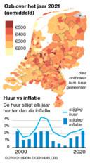 De gemiddelde ozb in Nederland is dit jaar 337 euro. Niet alleen de ozb stijgt harder dan de inflatie, de huren doen dat ook al ruim tien jaar.
