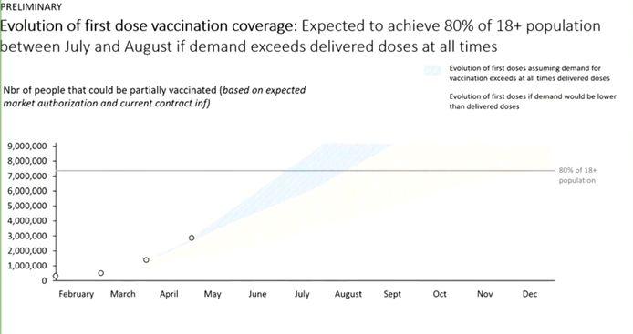 De Taskforce Vaccinatie voorspelt dat ons land tussen eind juni en eind juli een vaccinatiegraad van 70 procent zal bereiken.