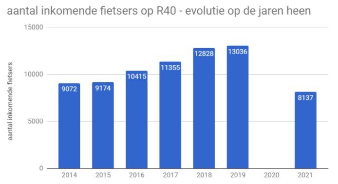 Het Gent MilieuFront telde nog nooit zo weinig fietsers.