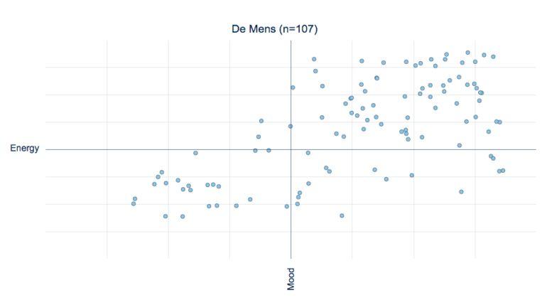 De nummers van De Mens, geanalyseerd door PXL-Music Research op basis van data van Spotify. Beeld PXL-Music Research