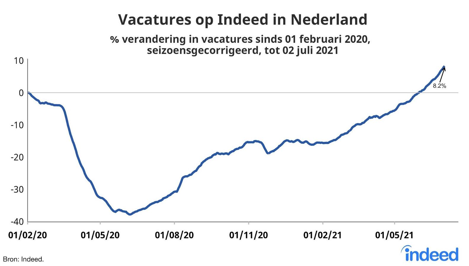 Vacatures op Indeed in Nederland.