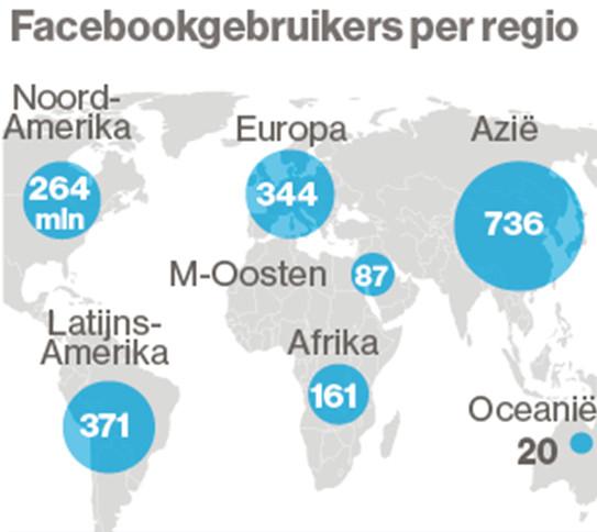 Het aantal facebookgebruikers in miljoenen per werelddeel