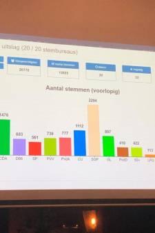 Einduitslag Zaltbommel: SGP veruit de grootste, Forum voor Democratie derde partij