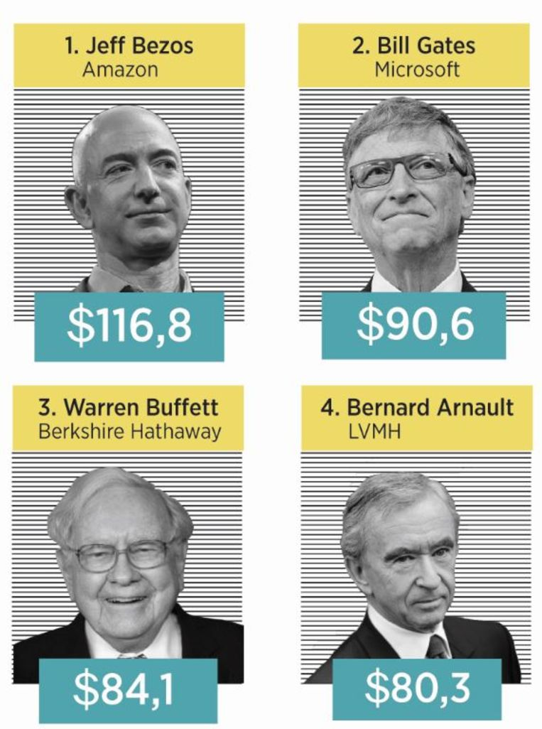 De rijkste mensen op aarde.  Beeld Trouw Thijs van Dalen - Bron: forbes.com