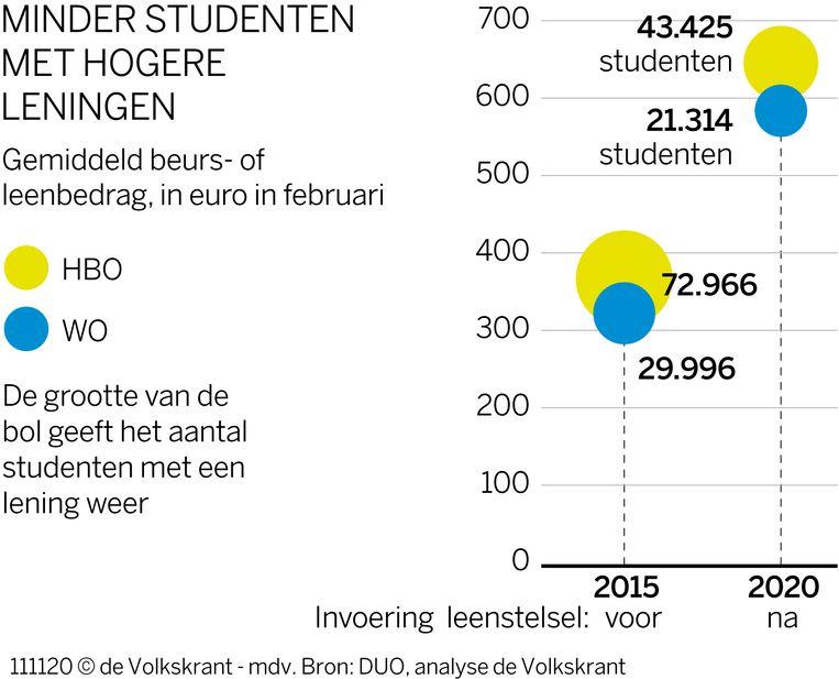 Wat lenen WO- en HBO-studenten gemiddeld? Beeld Volkskrant Graphics