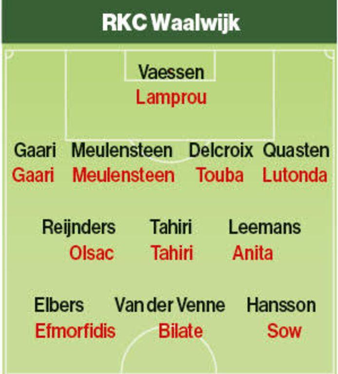 Vermoedelijke opstelling RKC. In zwart: basisploeg vorig seizoen.