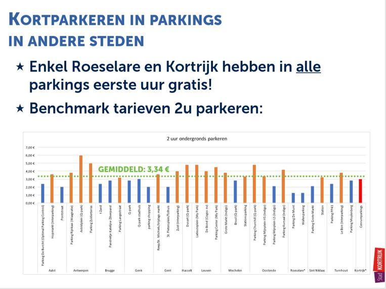 kortparkeren: vergelijking met andere steden voor 2 uur parkeren
