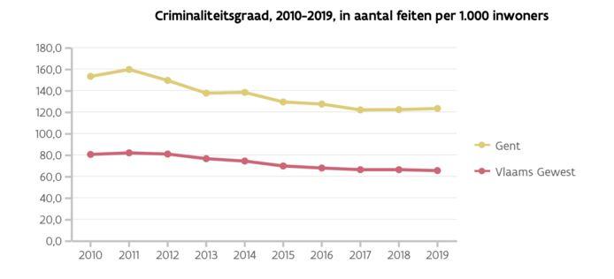 De Gentse criminaliteitscijfers zijn de voorbije jaren mooi gedaald