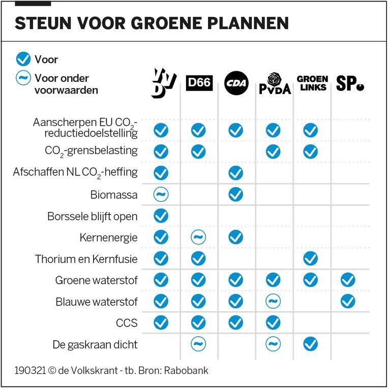 Correctie: in een eerdere grafiek stond bij het onderdeel 'De gaskraan dicht' een vinkje bij de VVD. Dit is niet juist. Beeld de Volkskrant