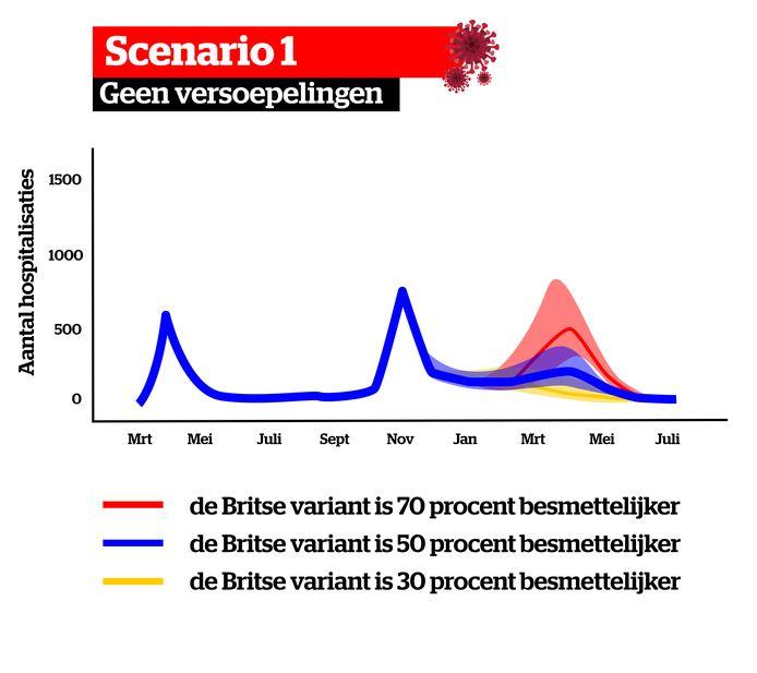 Grafiek Scenario Corona