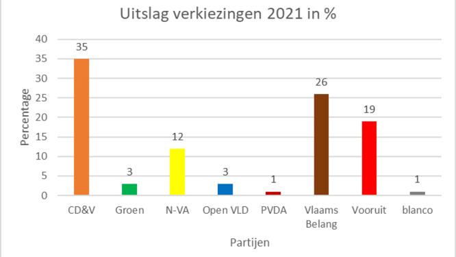 CD&V wint 'verkiezingen' in Sint Dimpna Geel