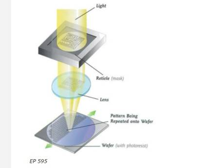 ASML wint ook vierde rechtszaak in patentgeschil met concurrent Nikon