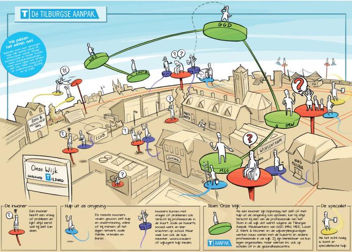 Overzicht van de Tilburgse aanpak voor het sociaal domein in een plaatje vanuit je wijk. © Gemeente Tilburg
