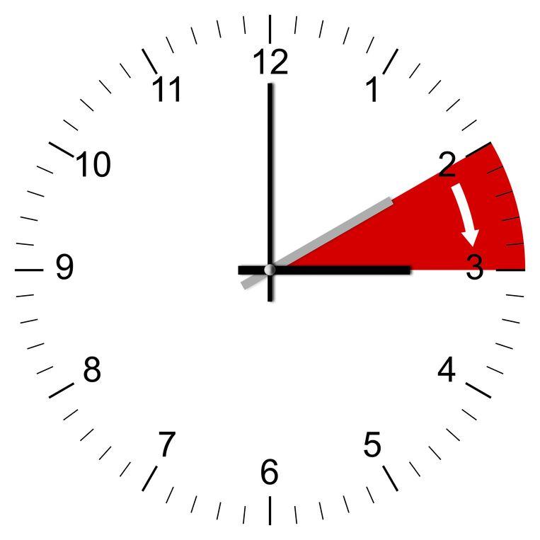 Zomeruur: 2 uur 's nachts werd afgelopen nacht 3 uur. Beeld Thinkstock
