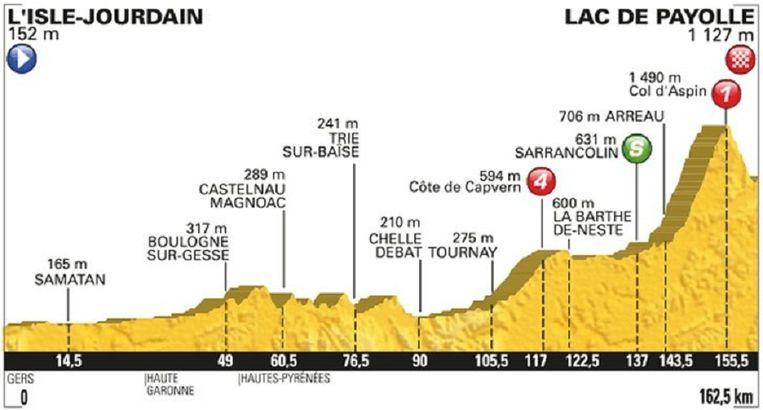 Etappeprofiel etappe 7 Beeld Tour de France