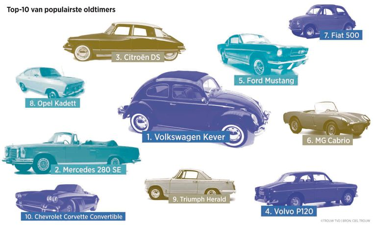 Top-10 klassieke auto's Beeld Trouw, TVD | Bron: CBS, Trouw