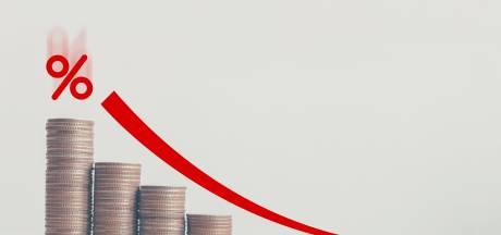 Val van hypotheekrente voorlopig voorbij