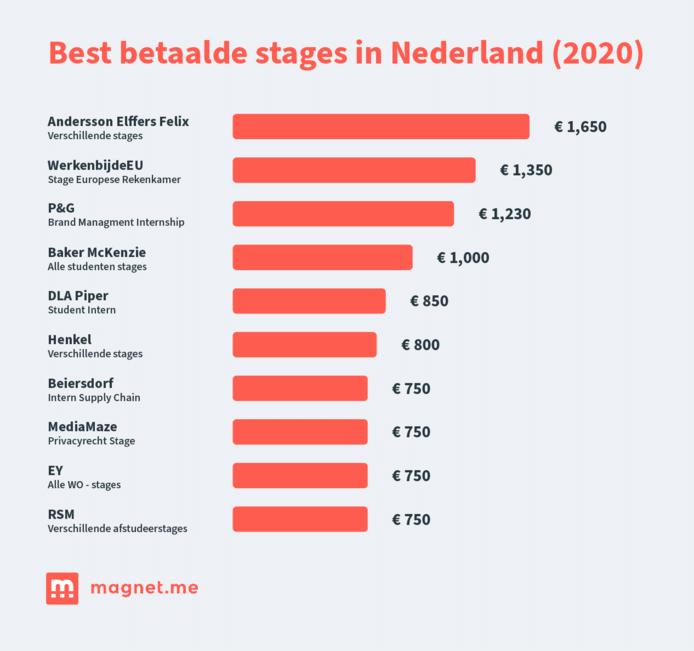 Top 10 bedrijven met bestbetaalde stages in Nederland volgens onderzoek carrièreplatfrom Magnet.me.