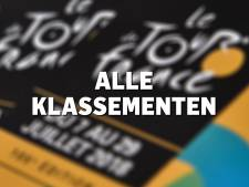 Alle klassementen in de Tour de France