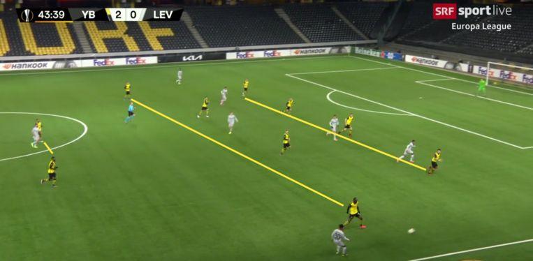 Young Boys, in het geel, dat in vier strakke lijnen verdedigt. Beeld screenshot