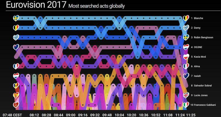 Blanche is bovendien de meest gezochte artiest op Google van alle Eurosongkandidaten. Beeld Google