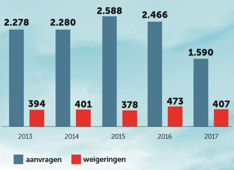 De evolutie van het aantal aanvragen van een huurwaarborg bij het Antwerpse OCMW. Beeld dm