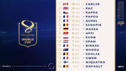 Nederlander Tim 'Spam' Lunenburg is tiende geworden in de voorrondes van het WK, niet genoeg voor een finaleplek aankomend weekend.