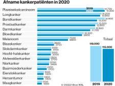 Duizenden Nederlanders lopen door coronacrisis rond met nog niet ontdekte kanker