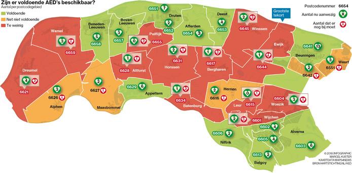 De spreiding van AED's over het land van Maas en Waal: in zeventien gebieden hangen te weinig AED's die permanent beschikbaar zijn.