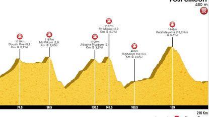 Wordt dit het parcours waarop Greg Van Avermaet zijn olympische titel zal verdedigen?