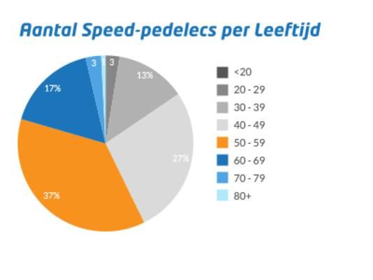 Verdeling van de speeds-pedelecs per leeftijdscategorie.