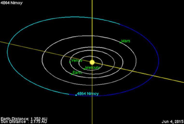 Planetoïde 4864 Nimoy cirkelt rond de zon tussen de banen van Mars en Jupiter.
