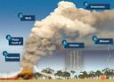 Een pyro-cumulonimbus wakkert het vuur nog verder aan.