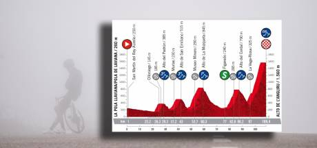 Etappe 12: Gaat megasteile Angliru over Vuelta beslissen?