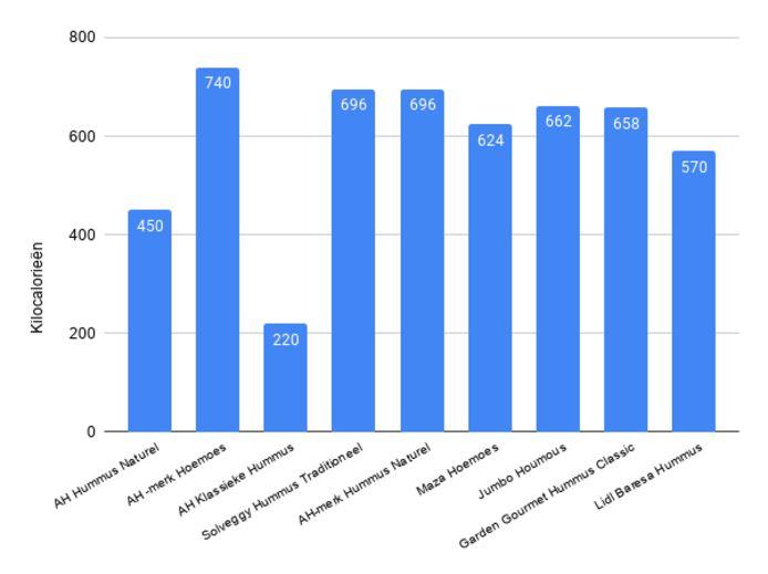 Aantal kilocalorieën in Hummus van verschillende merken.