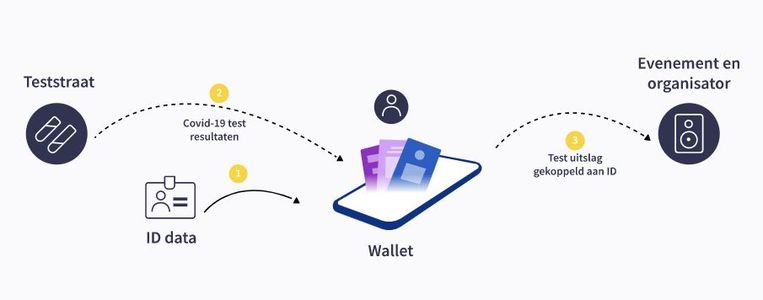 How the Unlock solution works with the IDA wallet Image Unlock