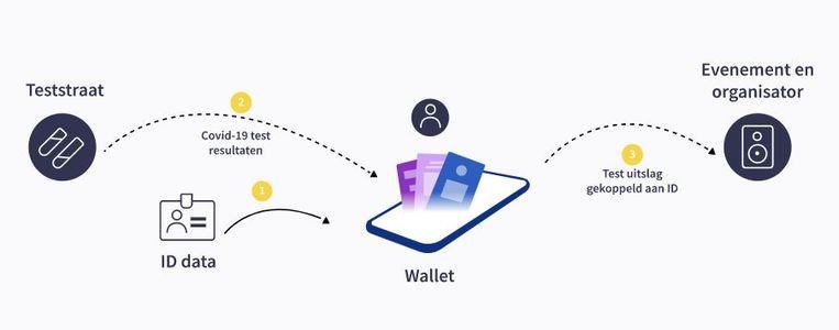 De werking van de oplossing van Unlock met de IDA-wallet Beeld Unlock