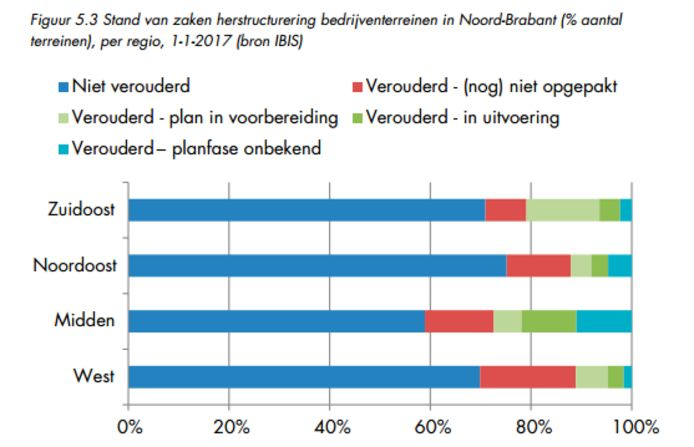 Veroudering bedrijventerreinen in Brabant.