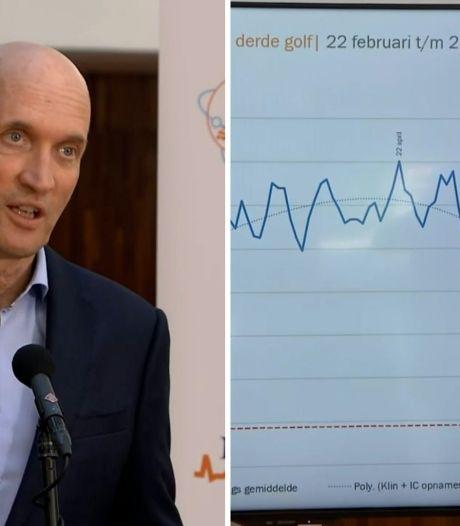 RIVM optimistisch: daling gaat hard; Kuipers verwacht 'klein golfje' in de herfst