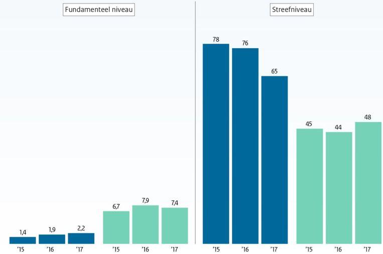 Meer leerlingen als analfabeet in groep 8 en een daling ten opzichte van het streefniveau lezen. Rekenen verbetert, maar relatief veel digibeten in groep 8. (Percentages zijn leerlingen die niveau 2F lezen halen op onderling vergelijkbare scholen) Beeld Onderwijsinspectie